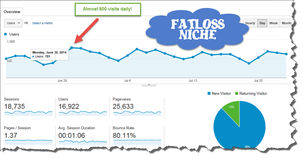 analytics for private blog network